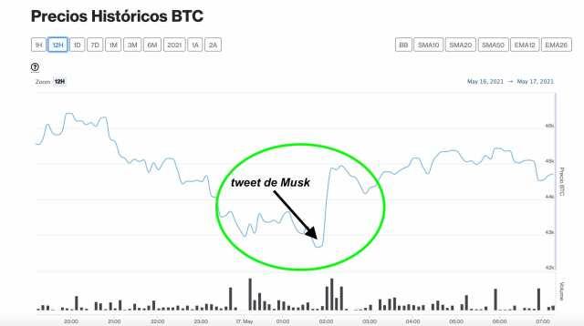 1621381122 431 Elon Musk clarifies Tesla has not sold any Bitcoin