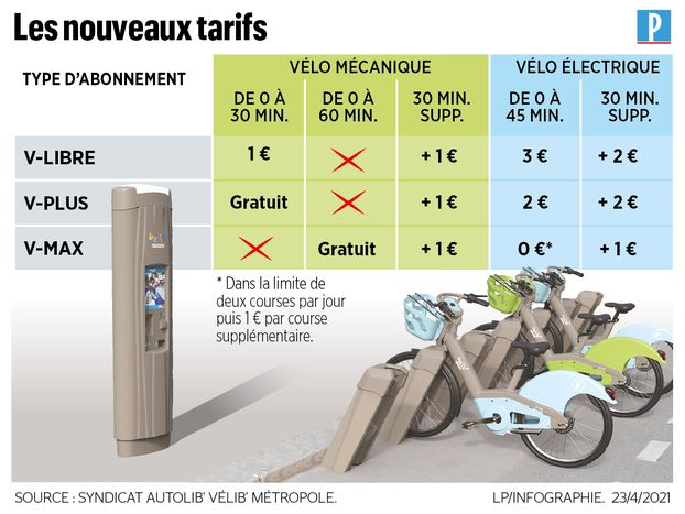 Electric Velib rentals will cost more from this Sunday
